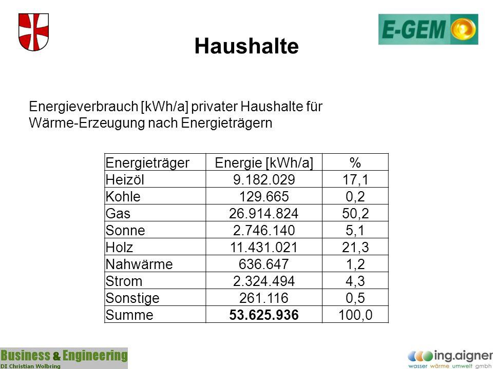 Haushalte Energieverbrauch [kWh/a] privater Haushalte für Wärme-Erzeugung nach Energieträgern. Energieträger.